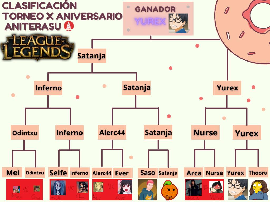 [Imagen: I_Torneo_LoL_Clasificacion.png]